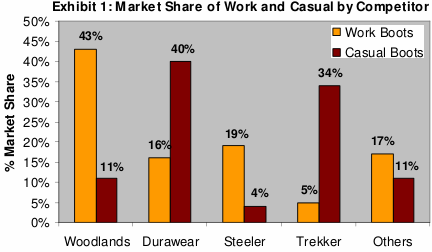 exhibit1. market share of work and casual boots