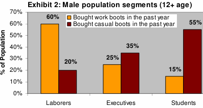 exhibit2. male population segments in Spain