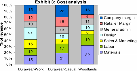 exhibit3. Durawear cost analysis